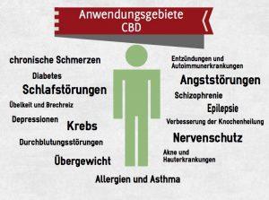 CBD Royal Hanf Bio Extrakt von Tepperwein